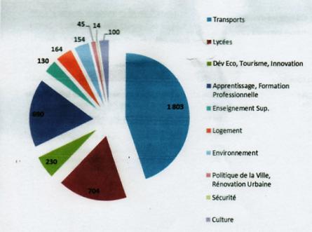 Répartition du budget 2015 de la Région IDF